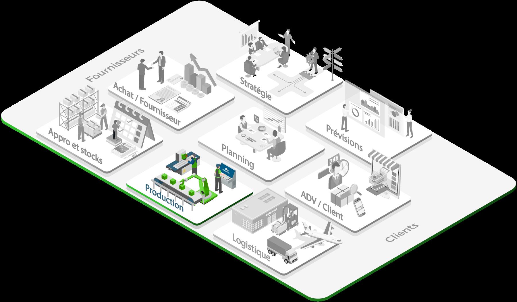 Problématiques liées à la production, la qualité et la maintenance dans une démarche Lean