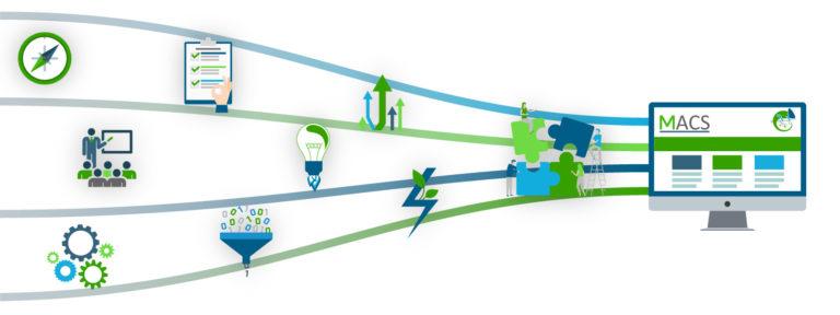 Processus de création du site MACS- conseil en Supply Chain et Lean