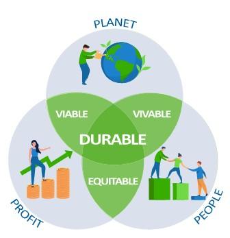 Le développement Durable passe par la réconciliation des 3P : Profit, People et Planet